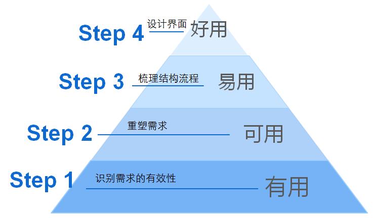 产品设计步骤