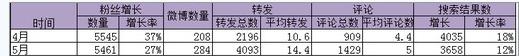 yidongshichang1 移动互联网市场总监运营推广策划案