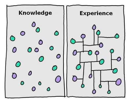 没什么是原创的:把知识连起来就是创意