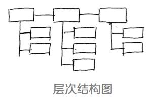 设计师的思维整理术:四个思维可视化模型