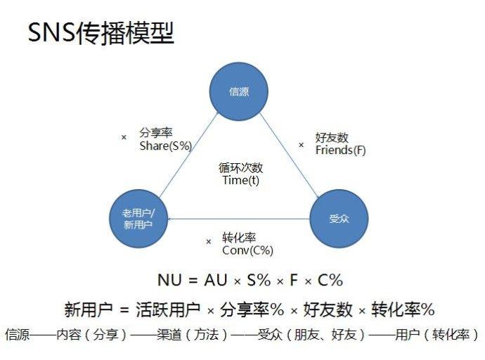 微信分析模型