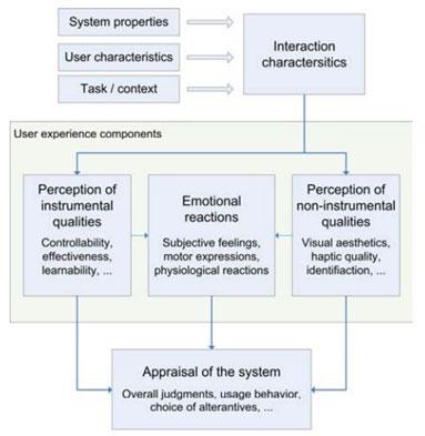 用户体验过程模型