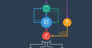交互设计师在整个产品中需要做的东西有哪些?