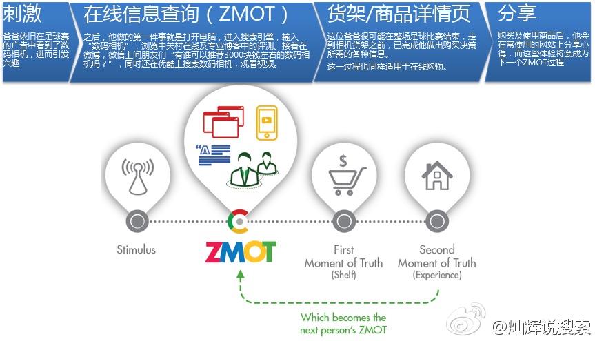 ZMOT消费者决策过程