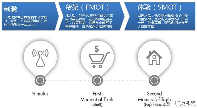 传统消费者决策过程