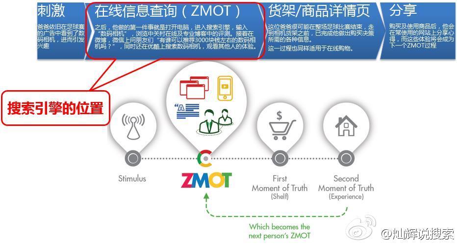搜索引擎和ZMOT