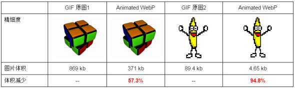 WebP 探寻之路