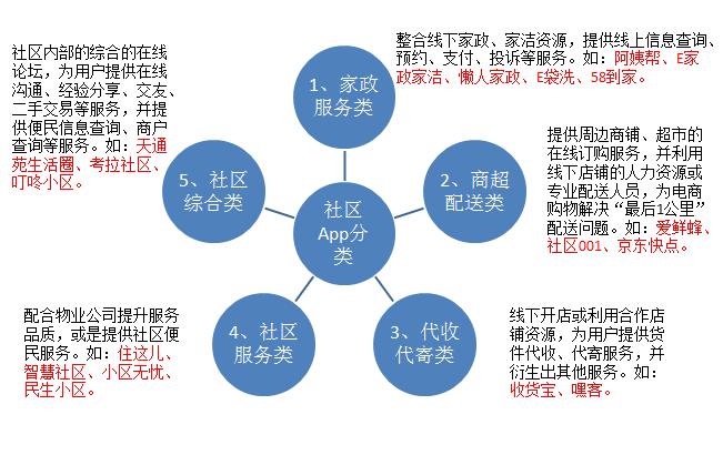 社区O2O配图