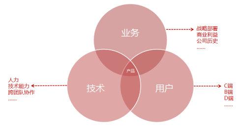 平台型产品的设计思路,互联网的一些事