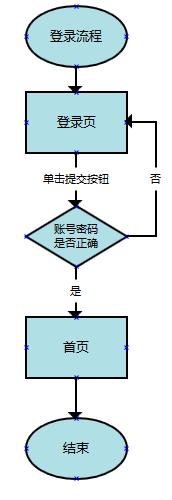 交互设计流程图怎么画?