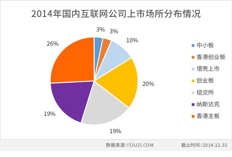 国内互联网上市场所分布情况.jpg