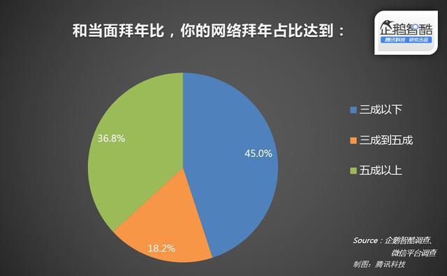 年货与红包:中国春节网络生活渗透率报告