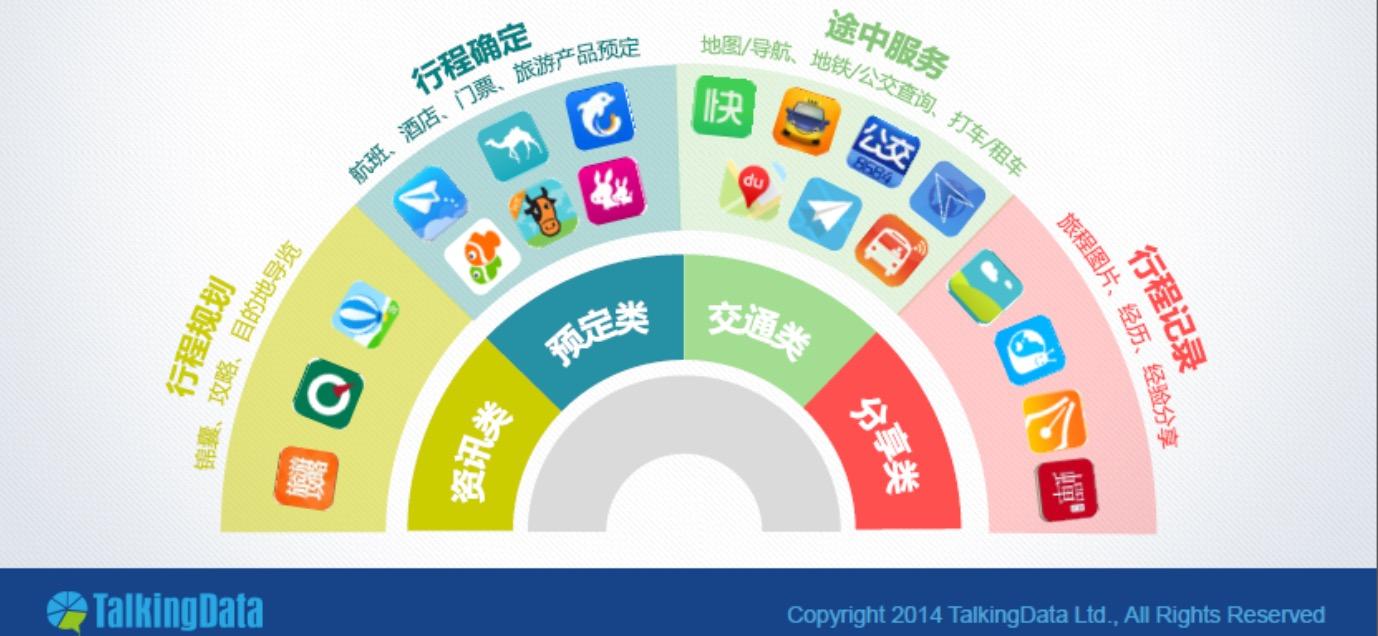 """蚂蜂窝""""旅游攻略""""app竞品分析-烽言"""
