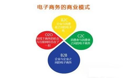 终于有人把O2O、C2C、B2B、B2C的区别讲透了,互联网的一些事