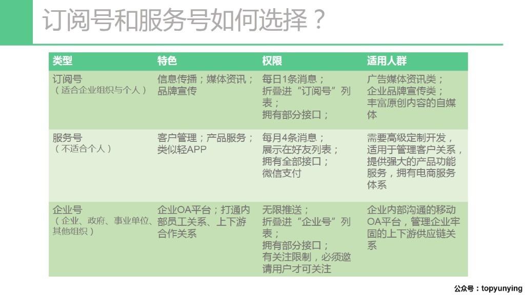 顶尖微课堂:微信基础搭建与规划-3