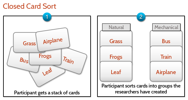 05_closed_card_sort
