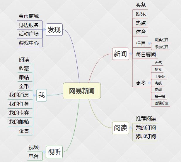 资讯类APP竞品分析报告插图(2)