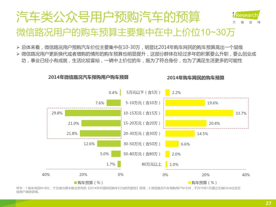 2015年微信公众号媒体价值研究报告_027