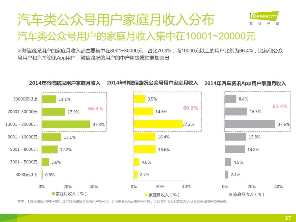 2015年微信公众号媒体价值研究报告_037