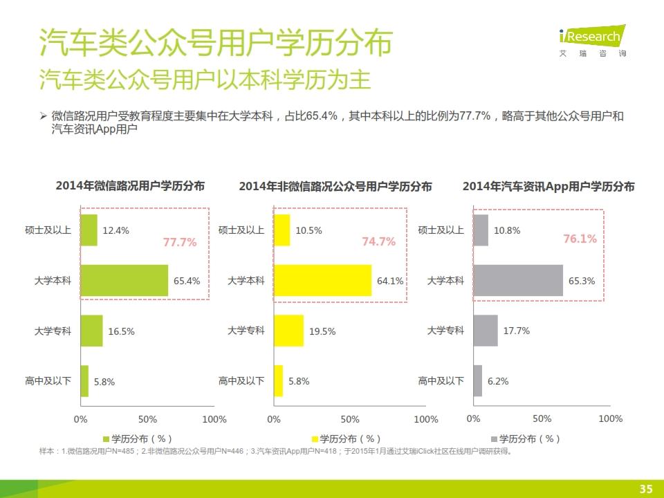 2015年微信公众号媒体价值研究报告_035