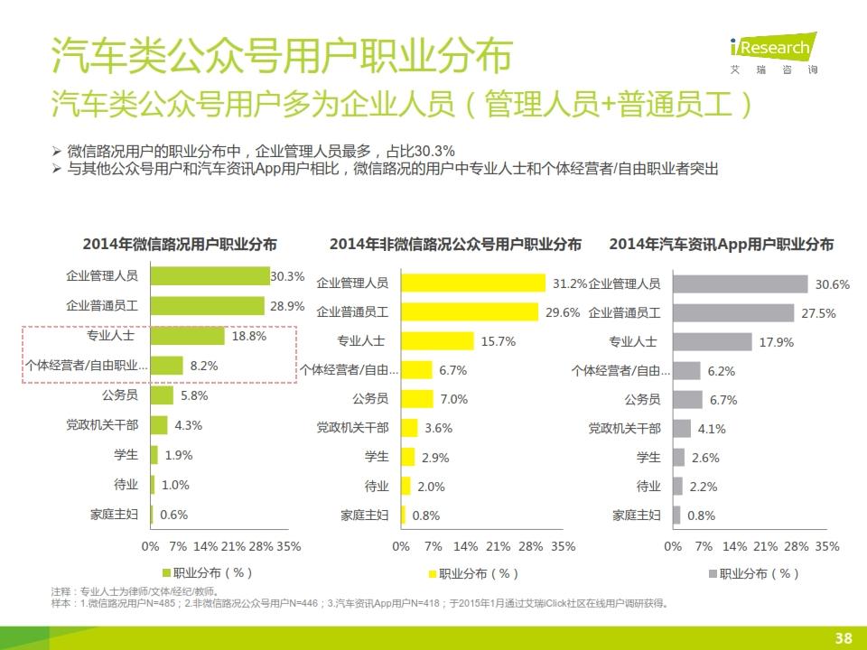 2015年微信公众号媒体价值研究报告_038