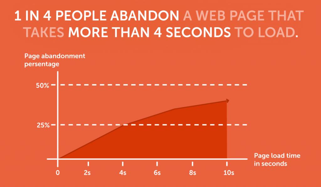 Web abandonment - graph