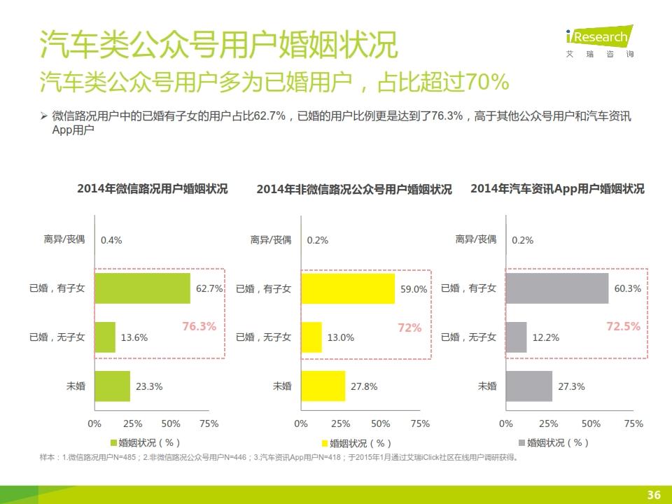 2015年微信公众号媒体价值研究报告_036