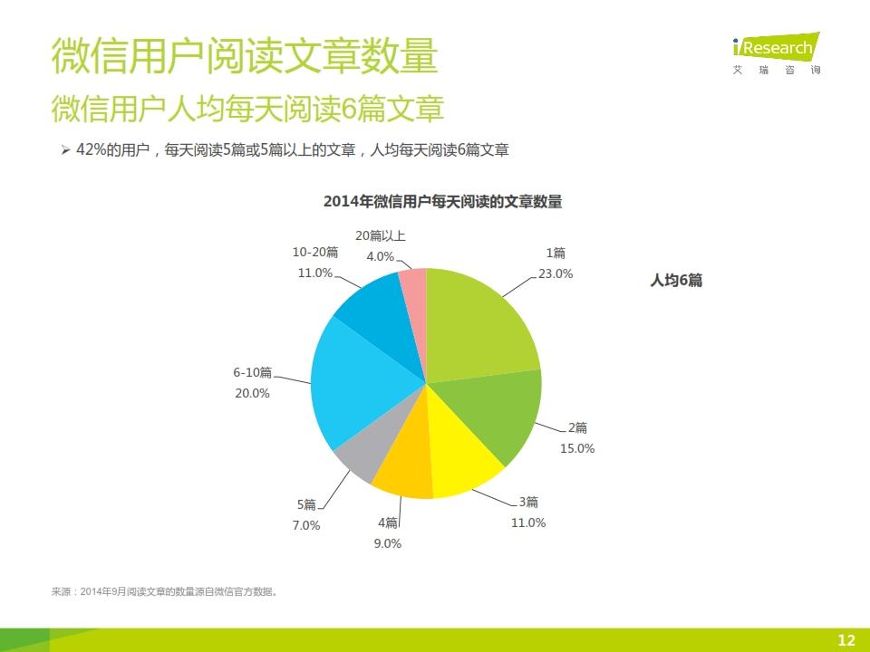 2015年微信公众号媒体价值研究报告_012