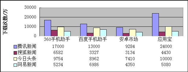 资讯类APP竞品分析报告