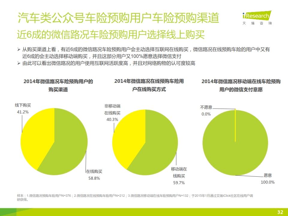 2015年微信公众号媒体价值研究报告_032