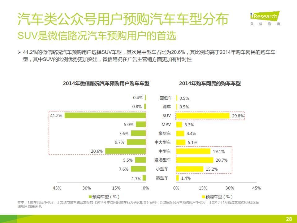 2015年微信公众号媒体价值研究报告_028