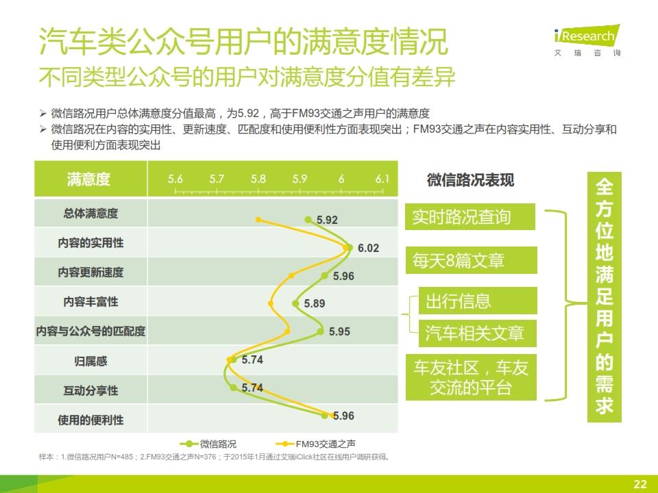 2015年微信公众号媒体价值研究报告_022