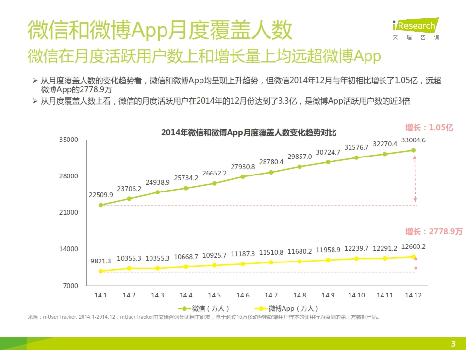 2015年微信公众号媒体价值研究报告_003