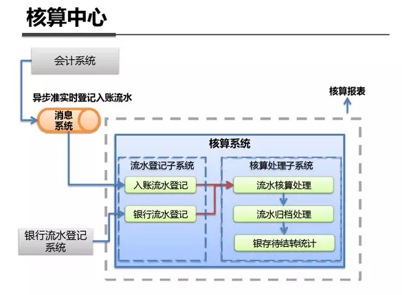 最全最强解析:支付宝钱包系统架构内部剖析(架构图)-09大数据