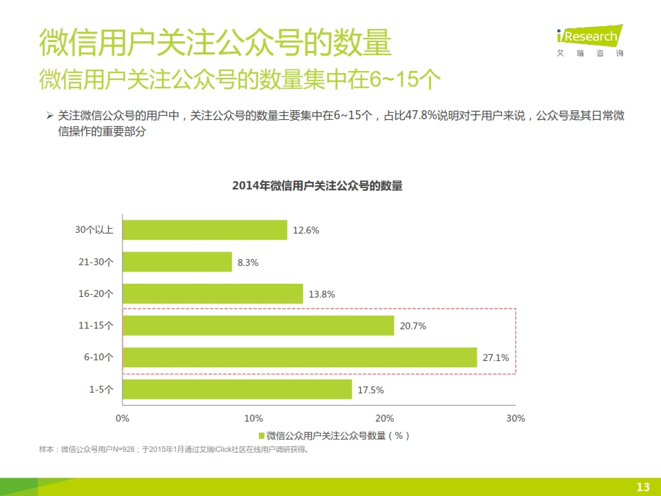 2015年微信公众号媒体价值研究报告_013