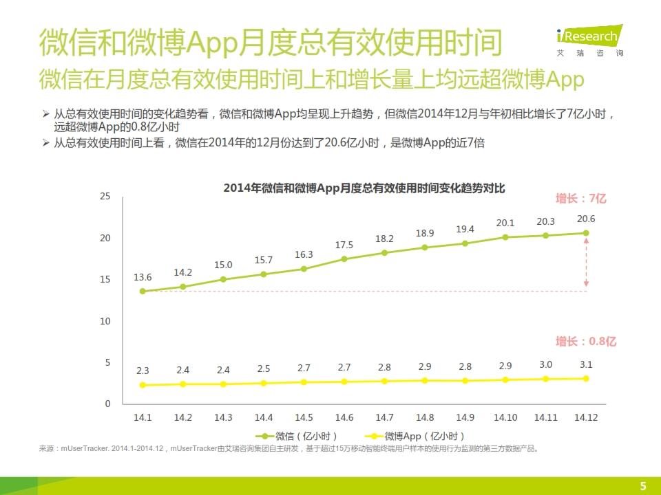 2015年微信公众号媒体价值研究报告_005