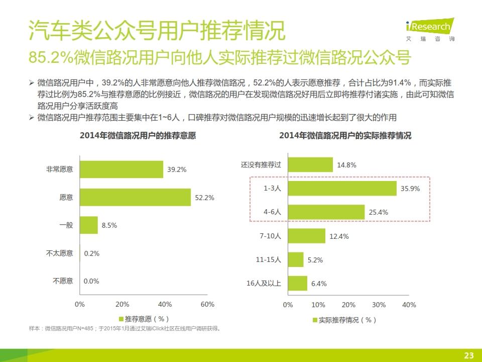2015年微信公众号媒体价值研究报告_023