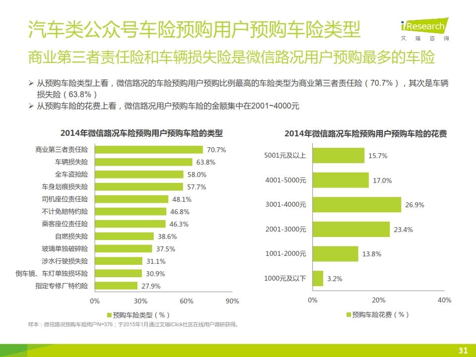 2015年微信公众号媒体价值研究报告_031