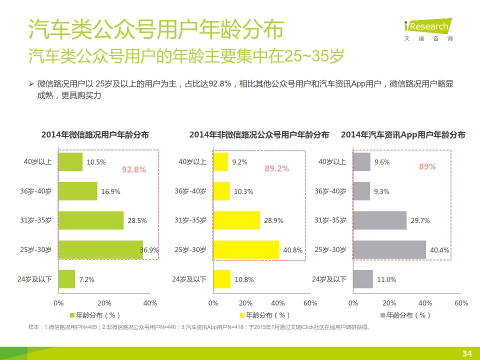 2015年微信公众号媒体价值研究报告_034