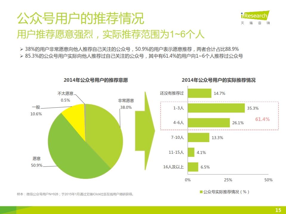 2015年微信公众号媒体价值研究报告_015