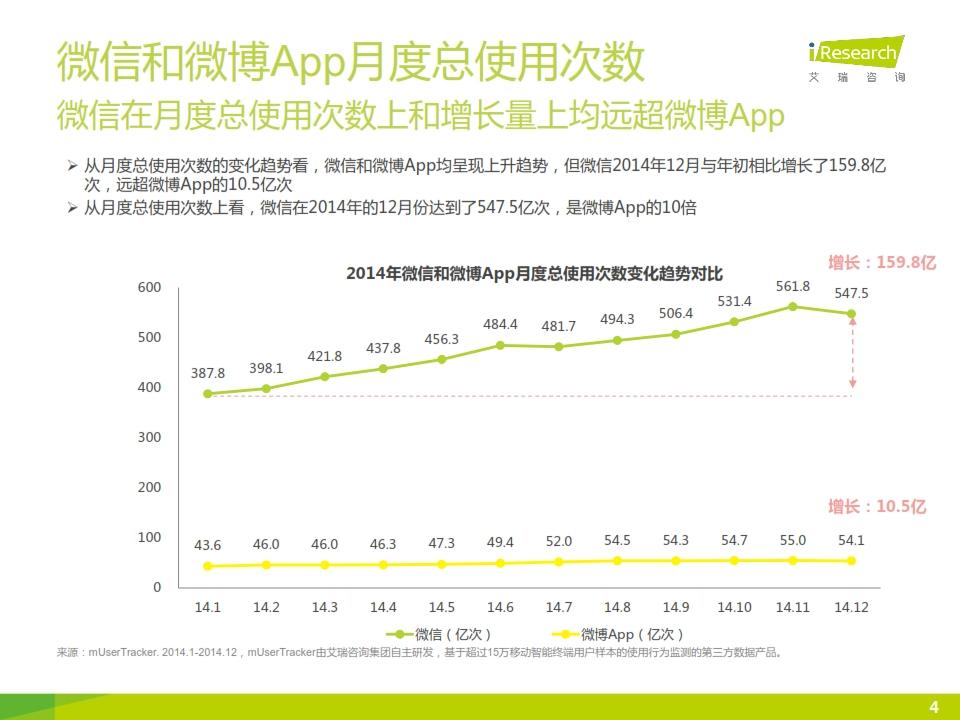 2015年微信公众号媒体价值研究报告_004