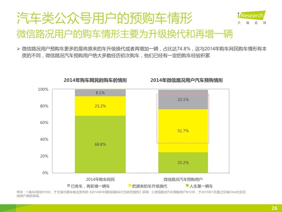 2015年微信公众号媒体价值研究报告_026
