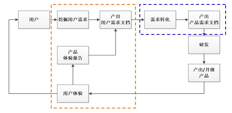 产品经理工作框图