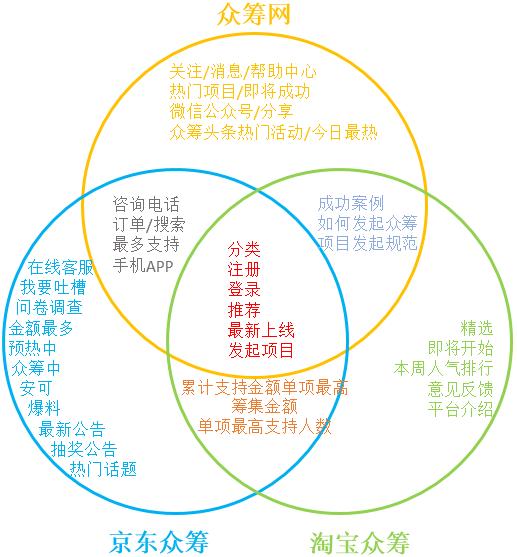 功能分析图