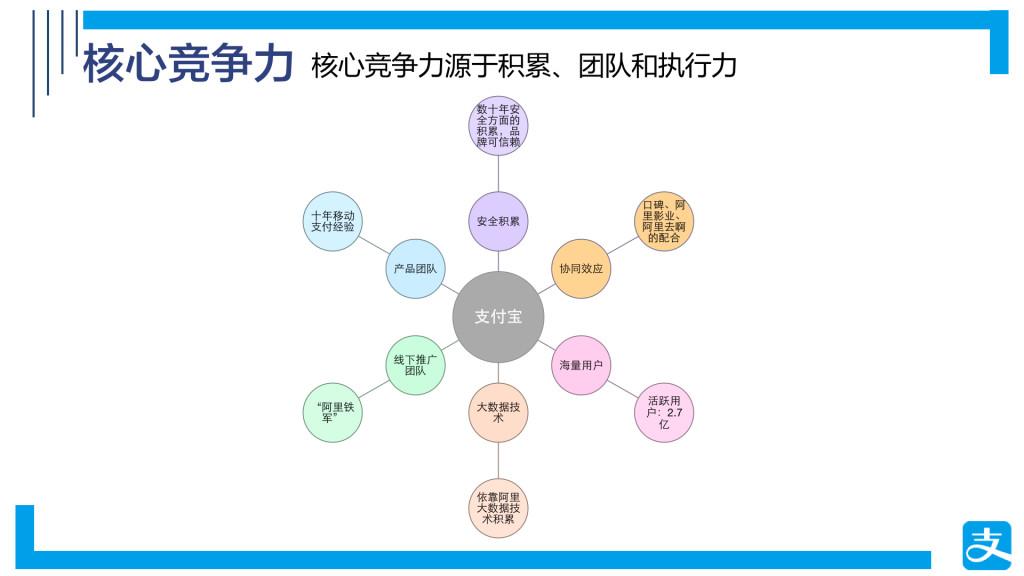 支付宝9.0产品体验报告(图片).006
