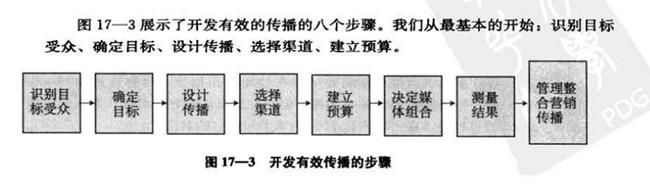 有效传播的8个步骤
