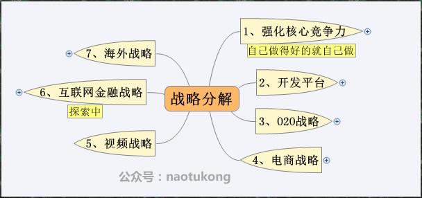 03 战略分解汇总图