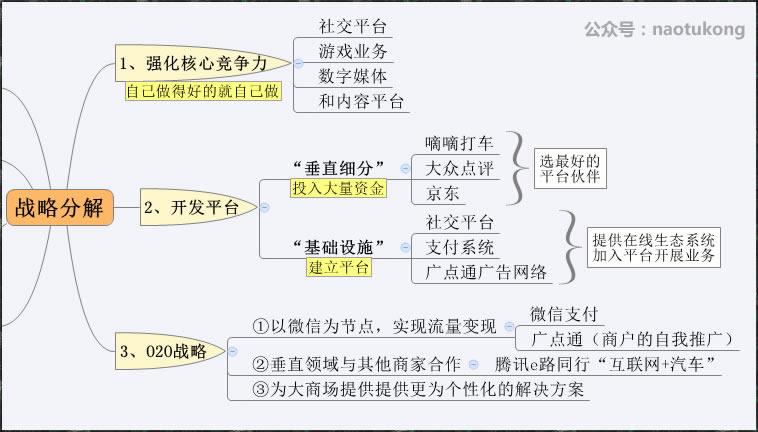 04 战略分解1-3
