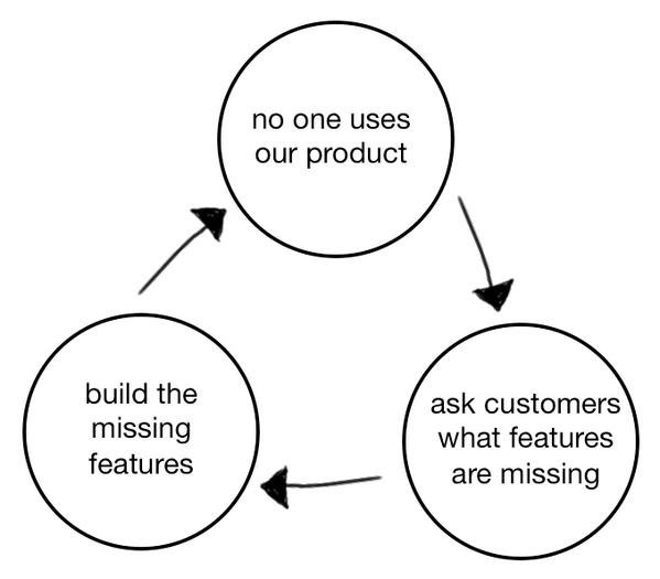 product_death_cycle