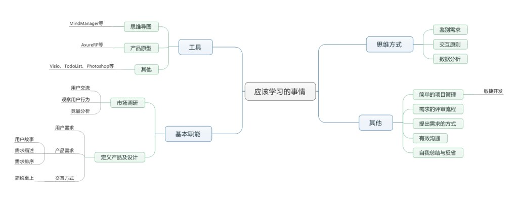 产品新人实习期间应该学会的事情 (2) (2) (2)